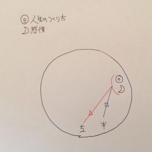 太陽との天体アスペクト図