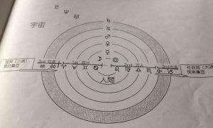 天体とサイン図